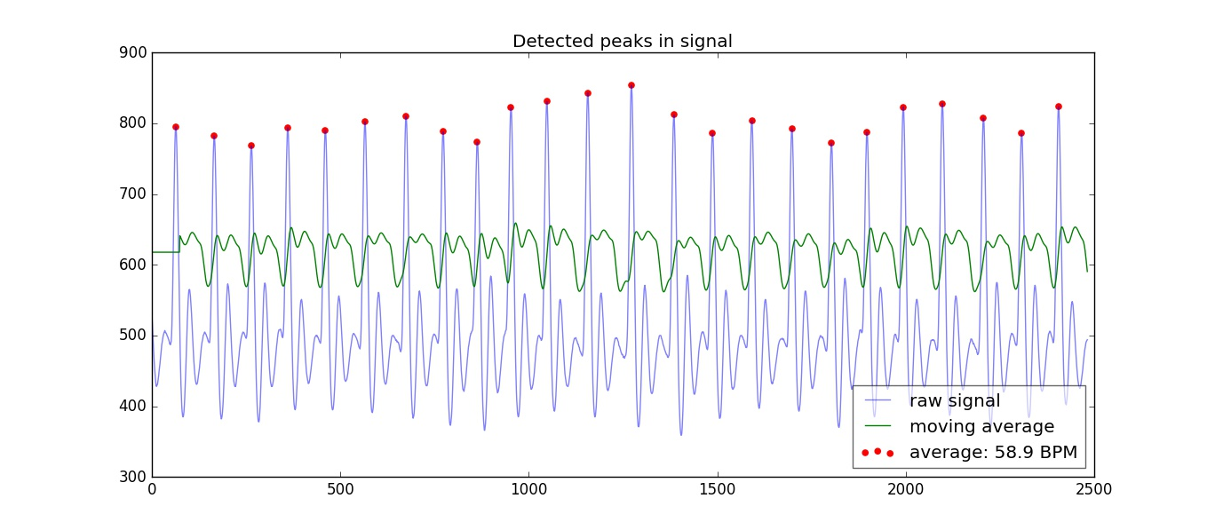 Analyzing a Discrete Heart Rate Signal Using Python – Part 1